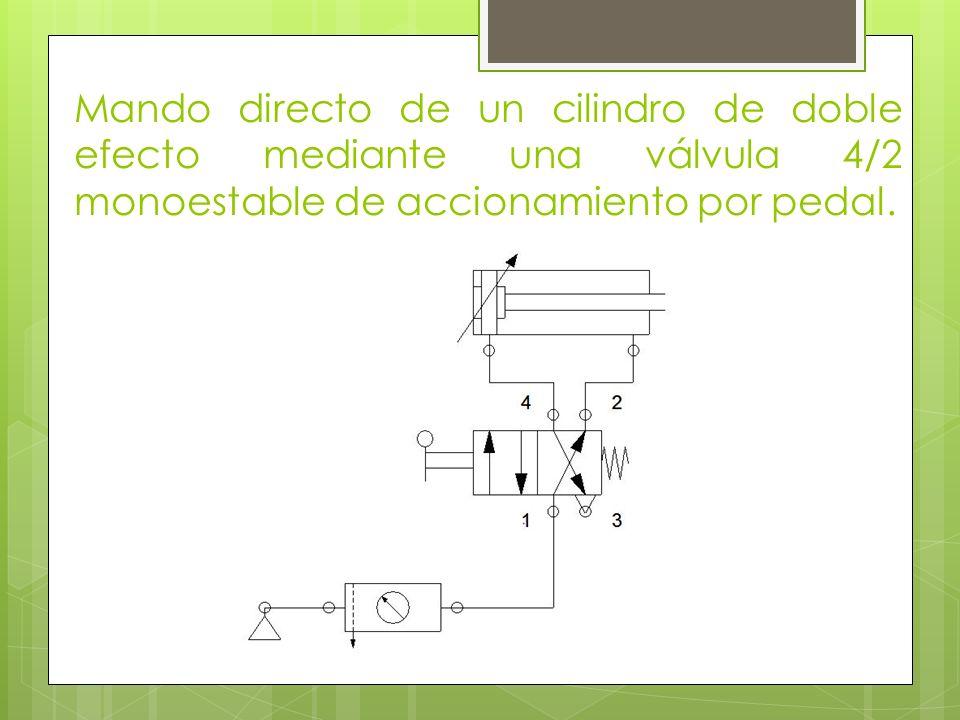 Mando directo de un cilindro de doble efecto mediante una válvula 4/2 monoestable de accionamiento por pedal.