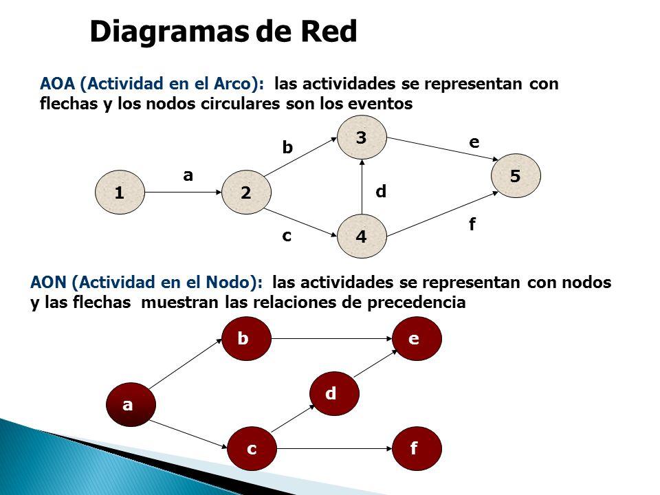 Diagramas de Red AOA (Actividad en el Arco): las actividades se representan con flechas y los nodos circulares son los eventos.