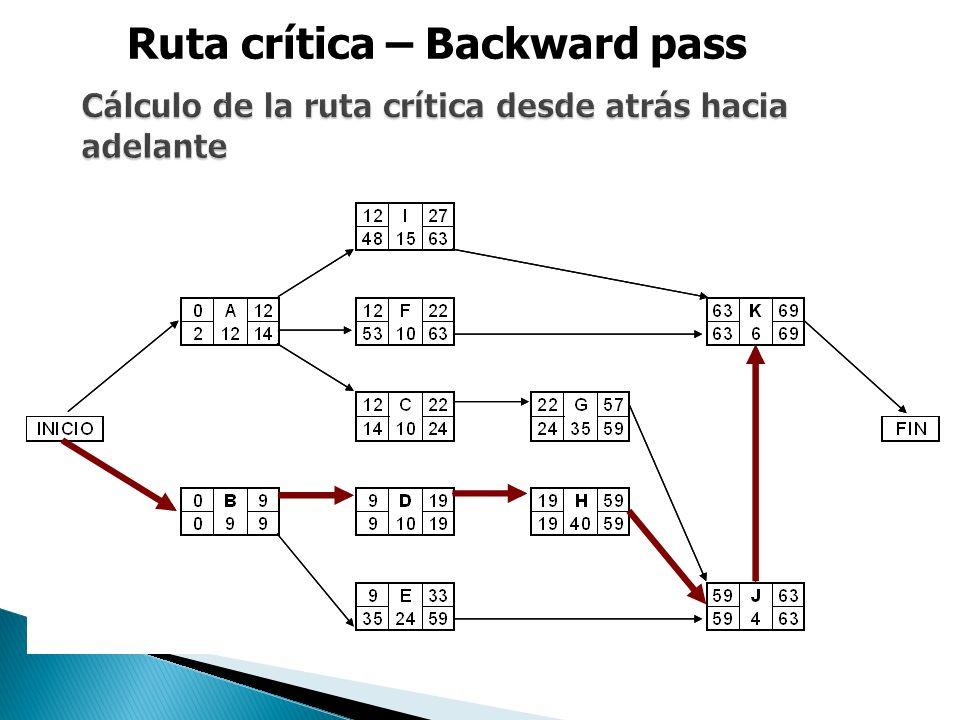 Cálculo de la ruta crítica desde atrás hacia adelante