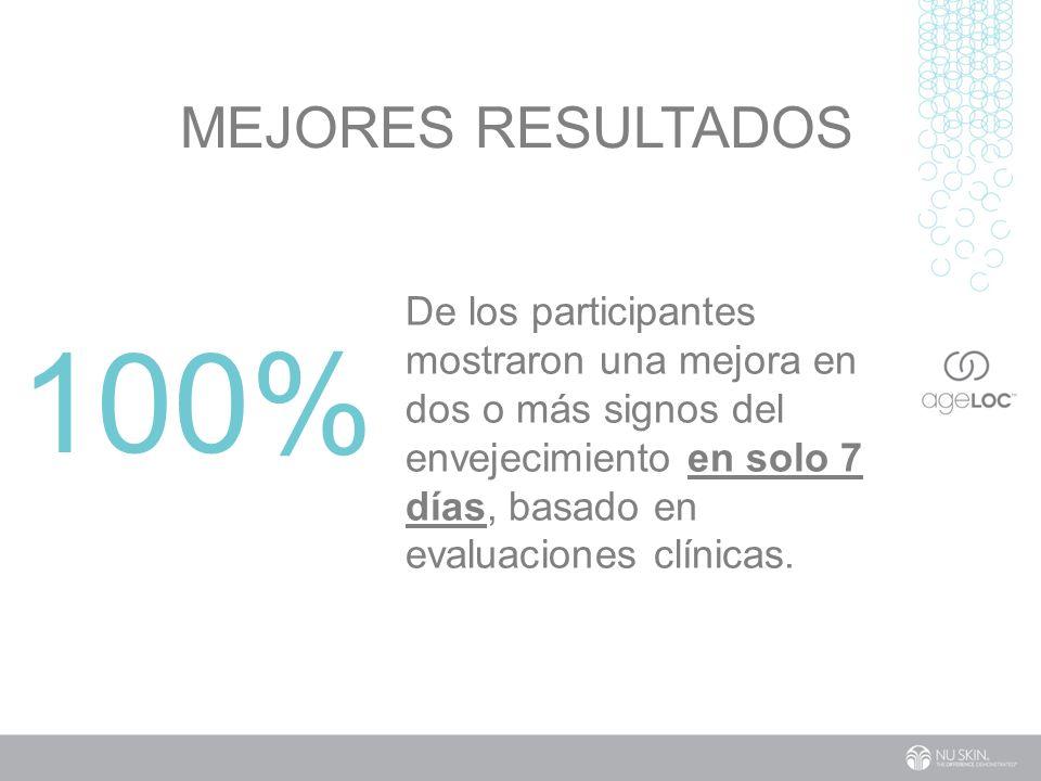 Mejores Resultados De los participantes mostraron una mejora en dos o más signos del envejecimiento en solo 7 días, basado en evaluaciones clínicas.