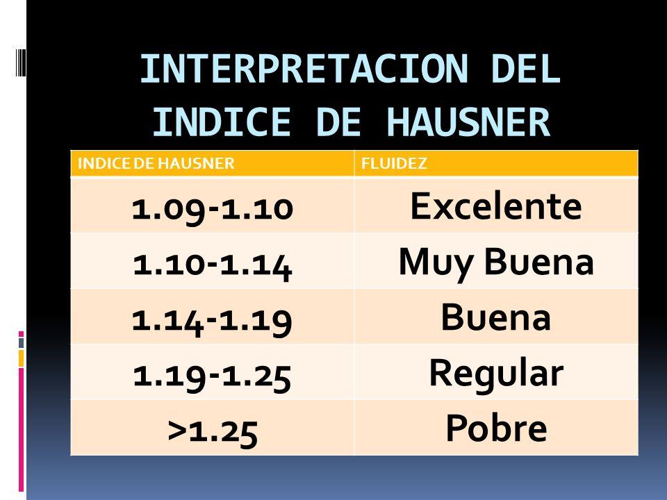 INTERPRETACION DEL INDICE DE HAUSNER