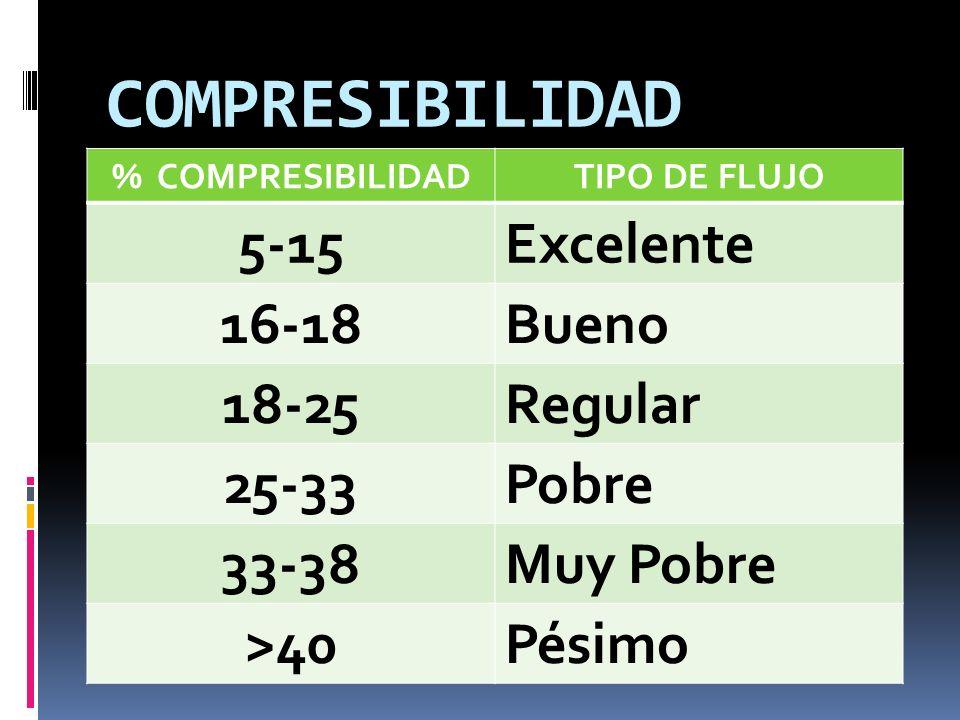 COMPRESIBILIDAD 5-15 Excelente 16-18 Bueno 18-25 Regular 25-33 Pobre