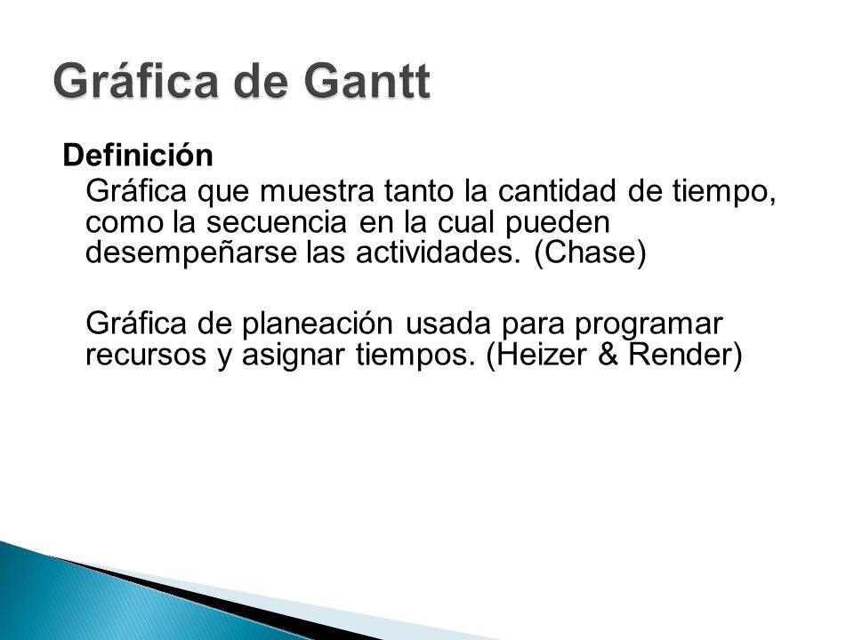 Gráfica de Gantt Definición