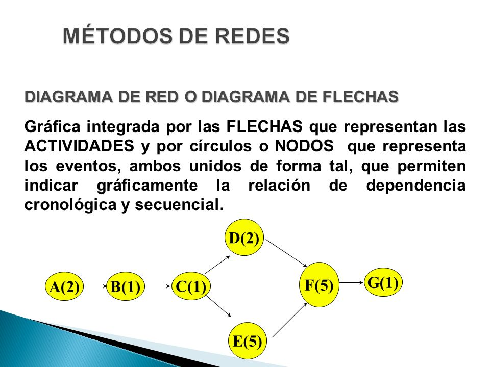 MÉTODOS DE REDES DIAGRAMA DE RED O DIAGRAMA DE FLECHAS
