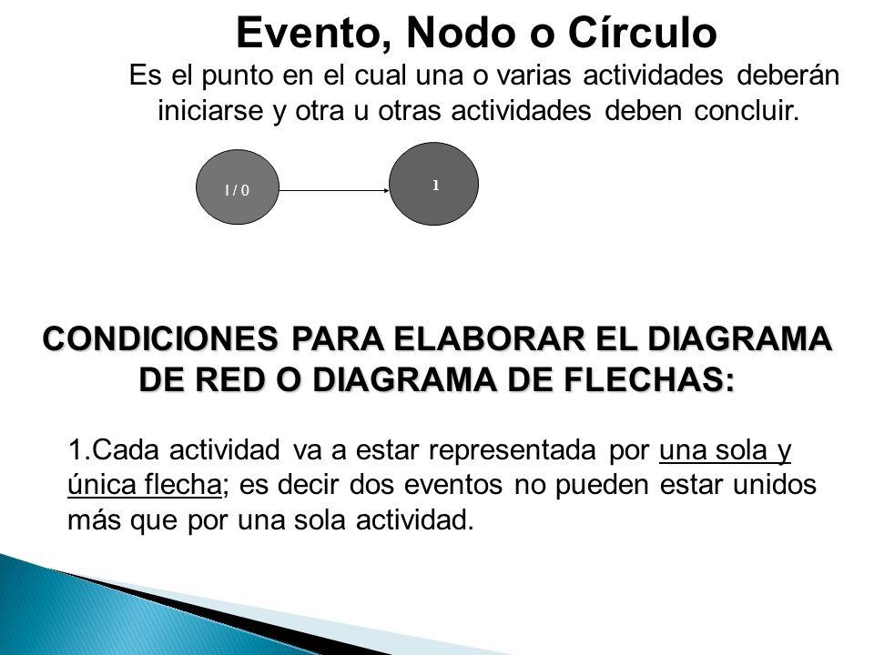 CONDICIONES PARA ELABORAR EL DIAGRAMA DE RED O DIAGRAMA DE FLECHAS: