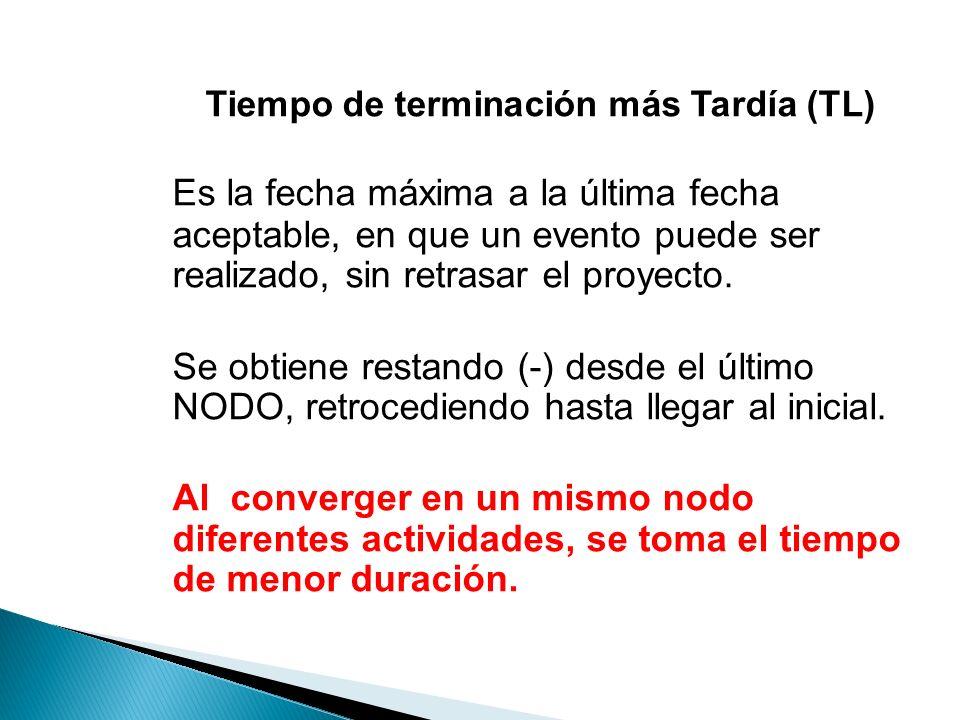 Tiempo de terminación más Tardía (TL)