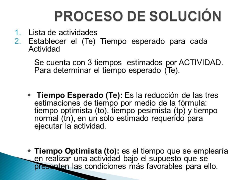 PROCESO DE SOLUCIÓN Lista de actividades