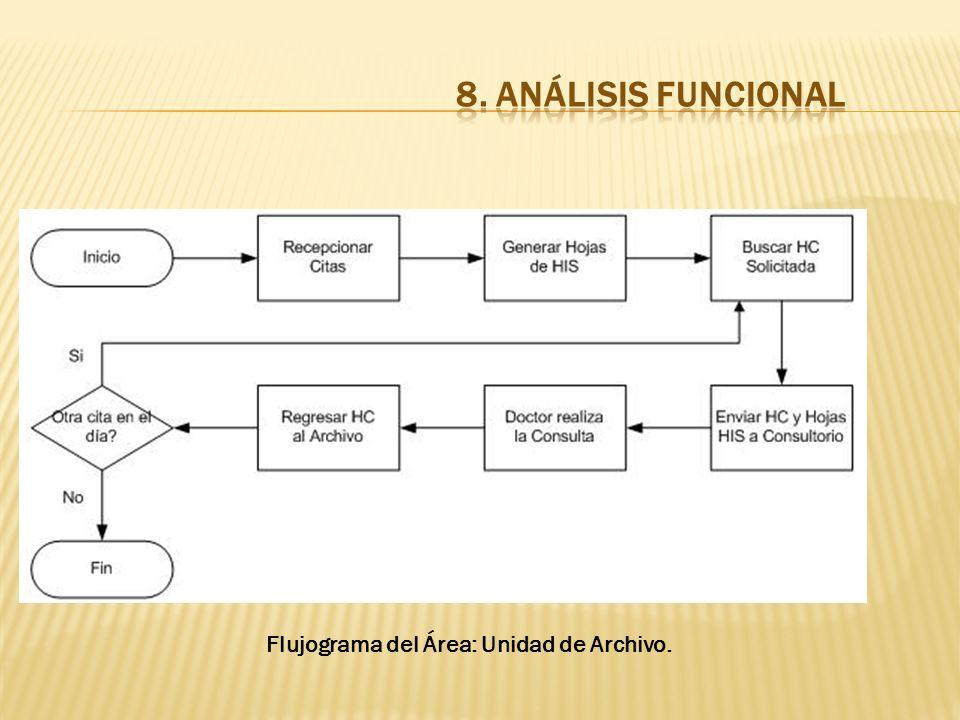 Flujograma del Área: Unidad de Archivo.