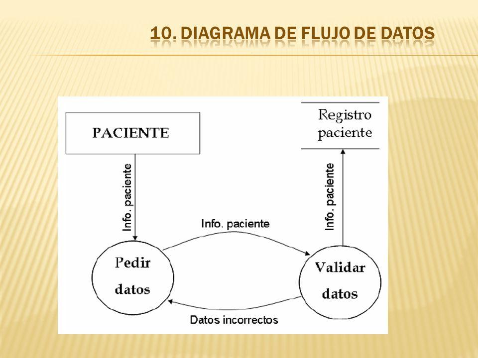 10. DIAGRAMA DE FLUJO DE DATOS