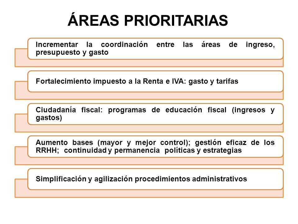 ÁREAS PRIORITARIAS Incrementar la coordinación entre las áreas de ingreso, presupuesto y gasto.