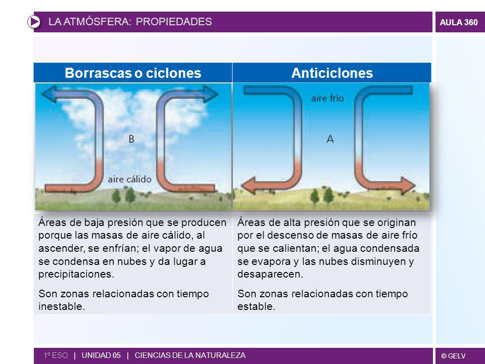 Borrascas o ciclones Anticiclones
