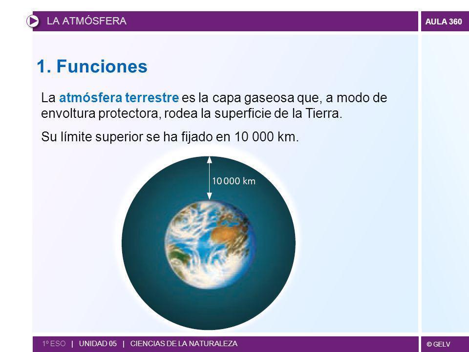 LA ATMÓSFERA 1. Funciones. La atmósfera terrestre es la capa gaseosa que, a modo de envoltura protectora, rodea la superficie de la Tierra.