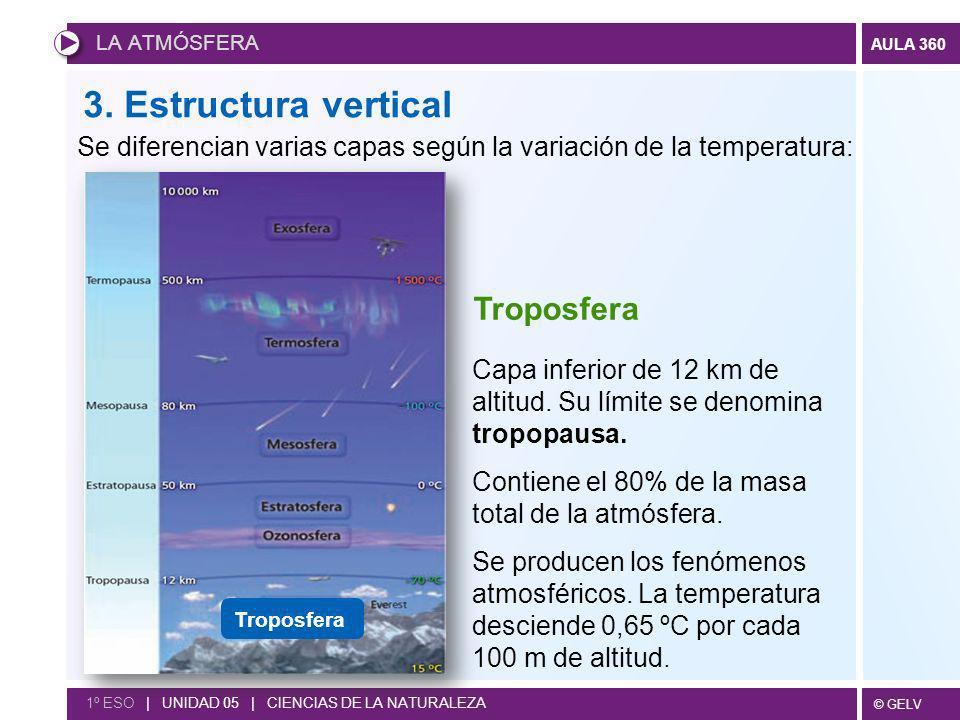 3. Estructura vertical Troposfera