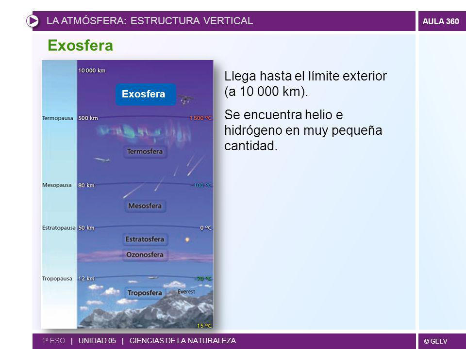Exosfera Llega hasta el límite exterior (a 10 000 km).