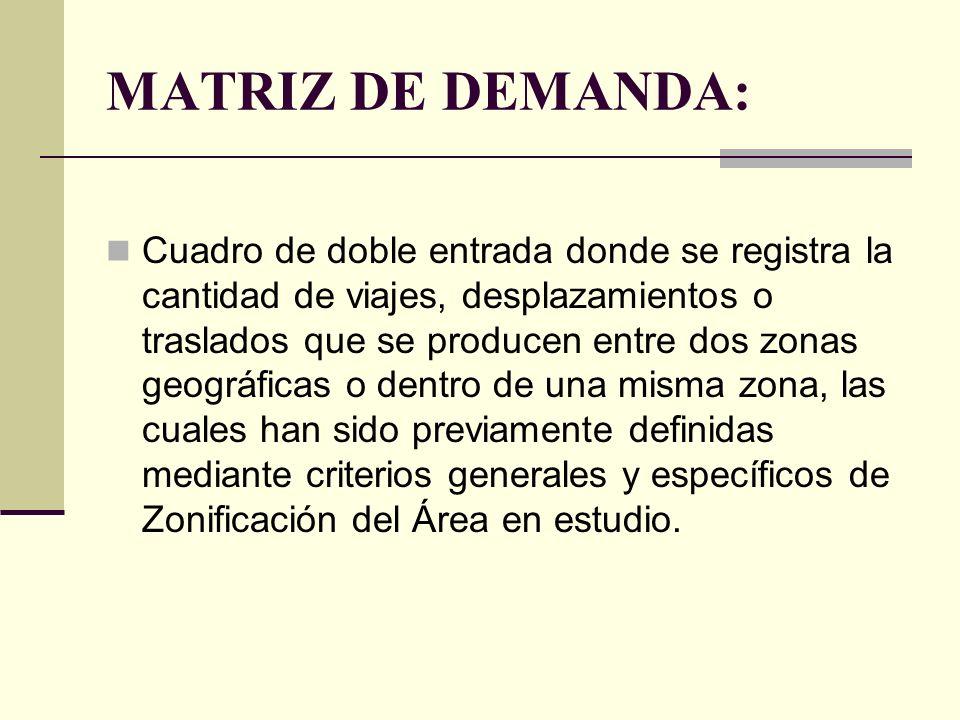 MATRIZ DE DEMANDA: