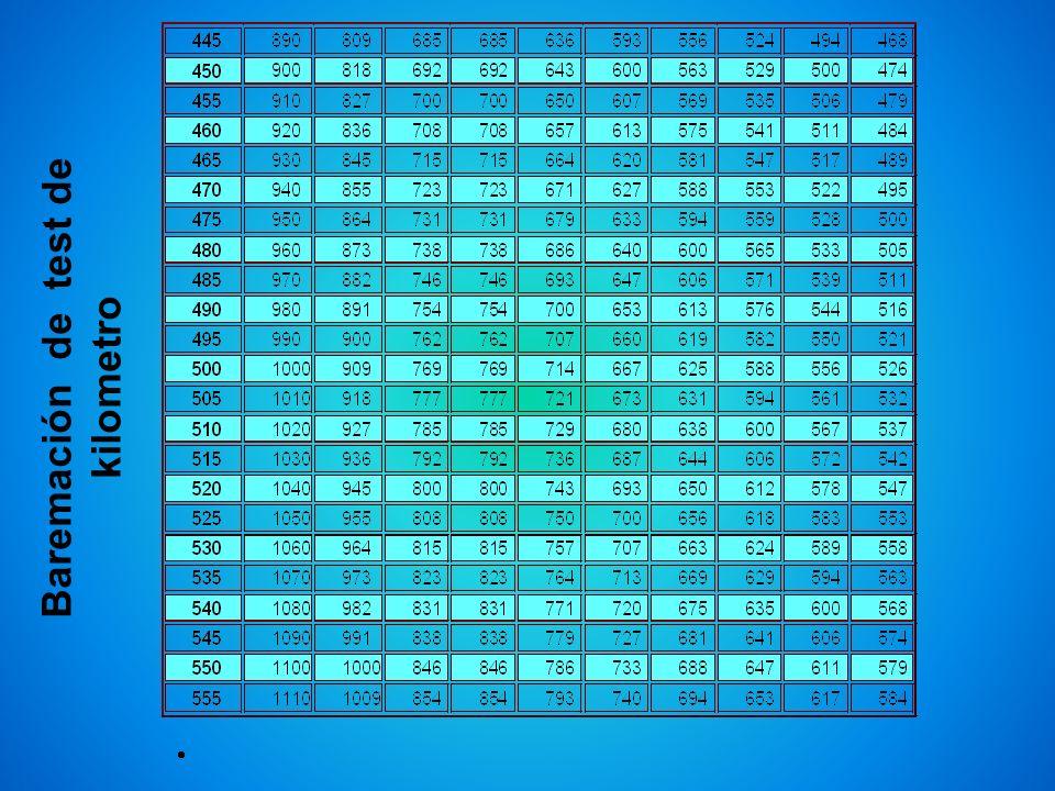Baremación de test de kilometro