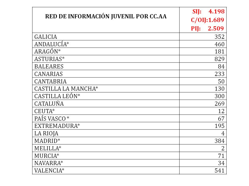 RED DE INFORMACIÓN JUVENIL POR CC.AA