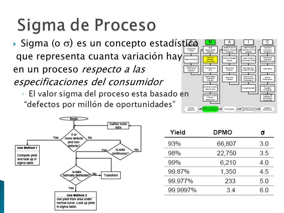 Sigma de Proceso Sigma (o ) es un concepto estadístico