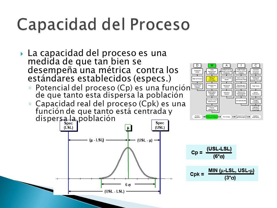 Capacidad del Proceso
