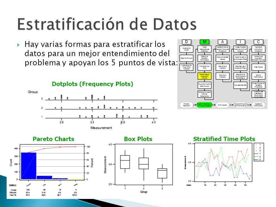 Estratificación de Datos