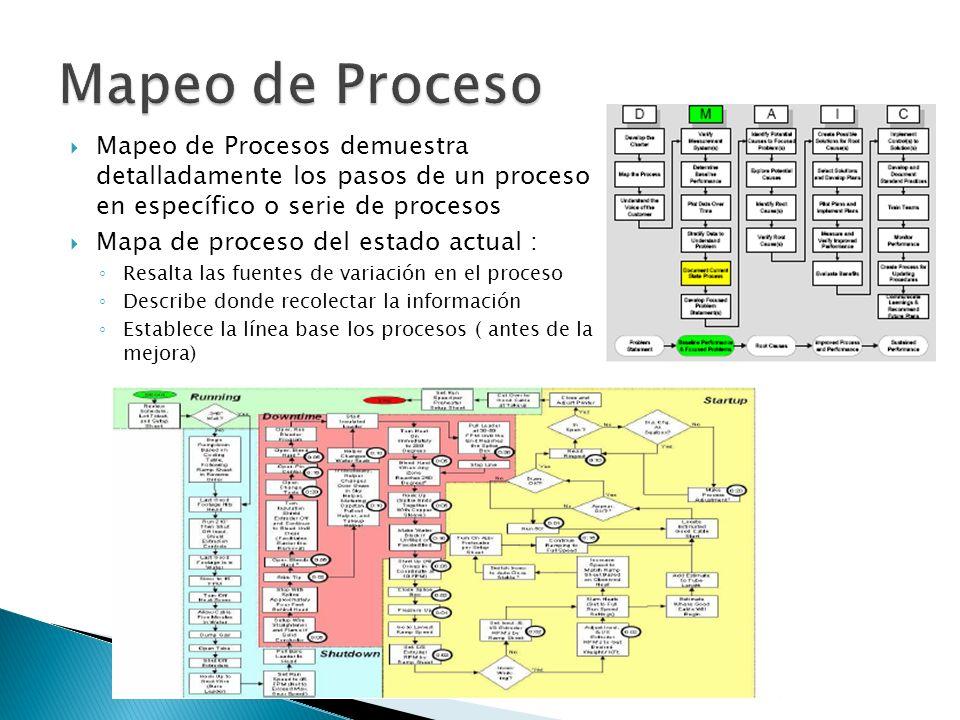 Mapeo de Proceso Mapeo de Procesos demuestra detalladamente los pasos de un proceso en específico o serie de procesos.