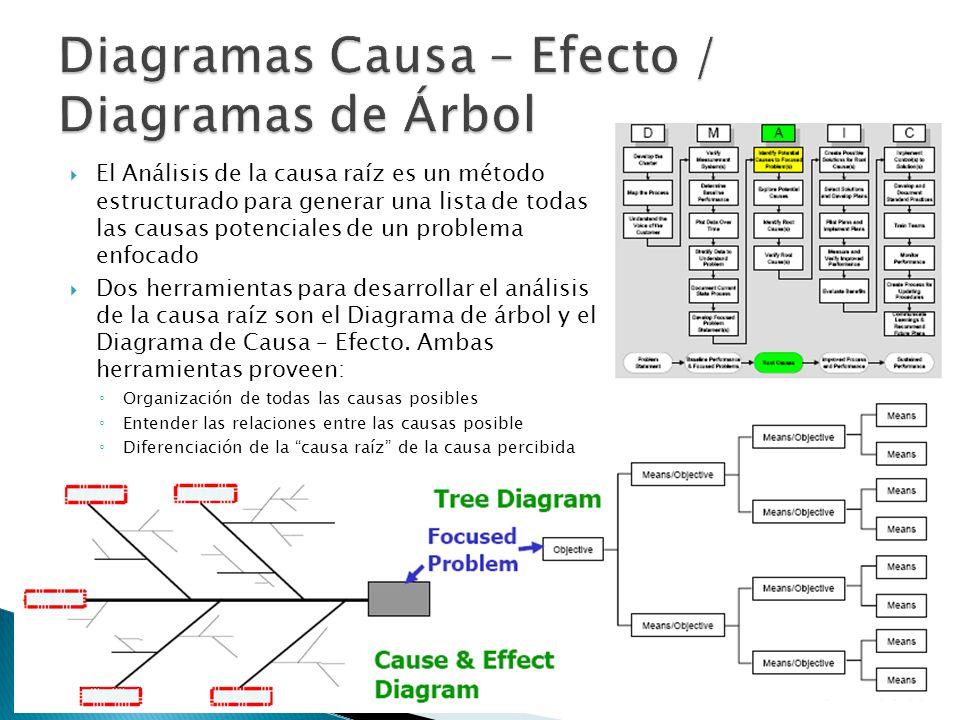 Diagramas Causa – Efecto / Diagramas de Árbol