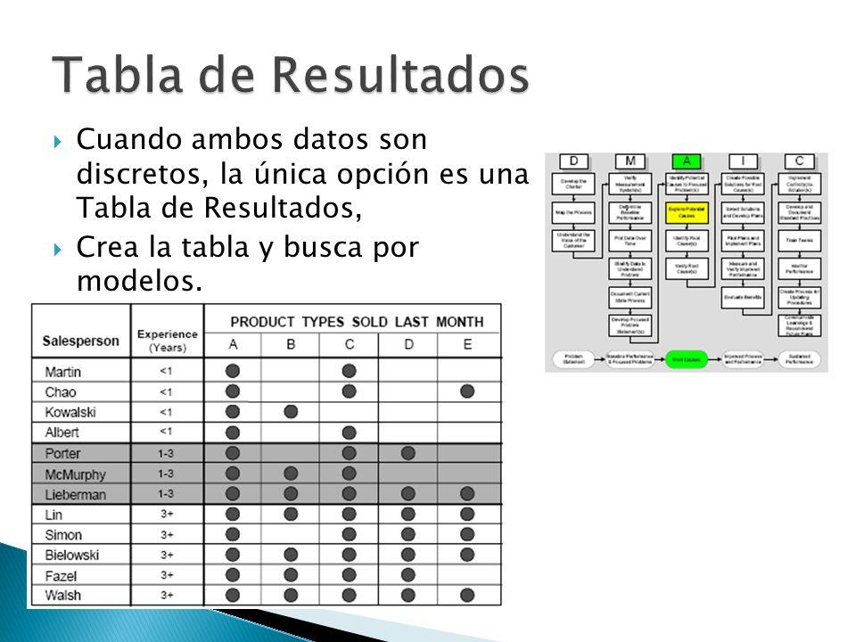 Tabla de Resultados Cuando ambos datos son discretos, la única opción es una Tabla de Resultados,