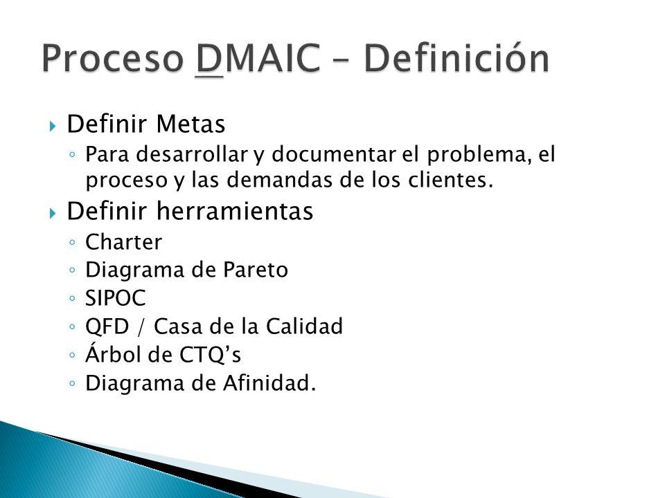 Proceso DMAIC – Definición