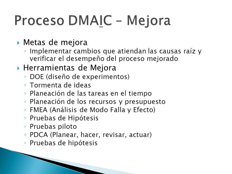 Proceso DMAIC – Mejora Metas de mejora Herramientas de Mejora