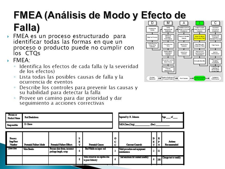 FMEA (Análisis de Modo y Efecto de Falla)