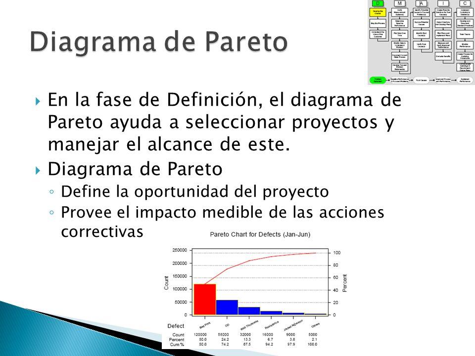 Diagrama de Pareto En la fase de Definición, el diagrama de Pareto ayuda a seleccionar proyectos y manejar el alcance de este.
