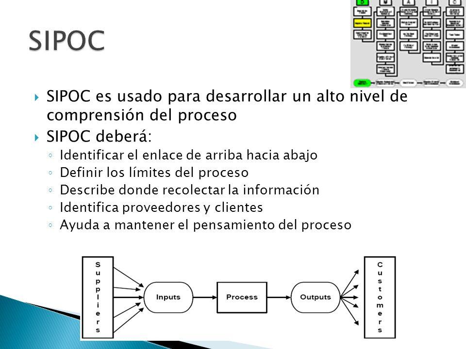 SIPOC SIPOC es usado para desarrollar un alto nivel de comprensión del proceso. SIPOC deberá: Identificar el enlace de arriba hacia abajo.