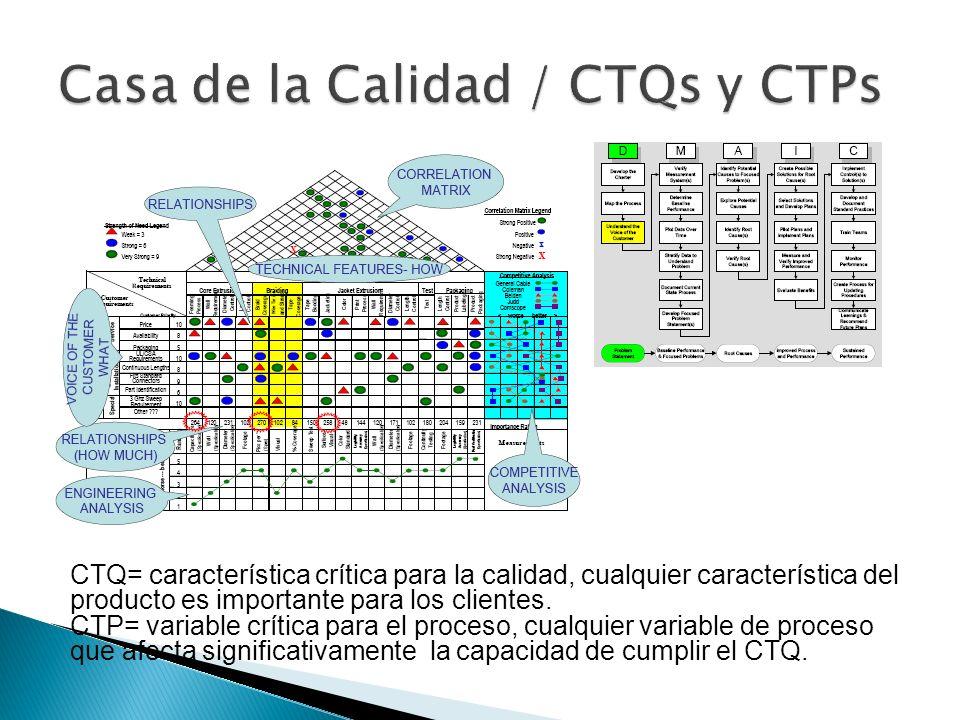 Casa de la Calidad / CTQs y CTPs