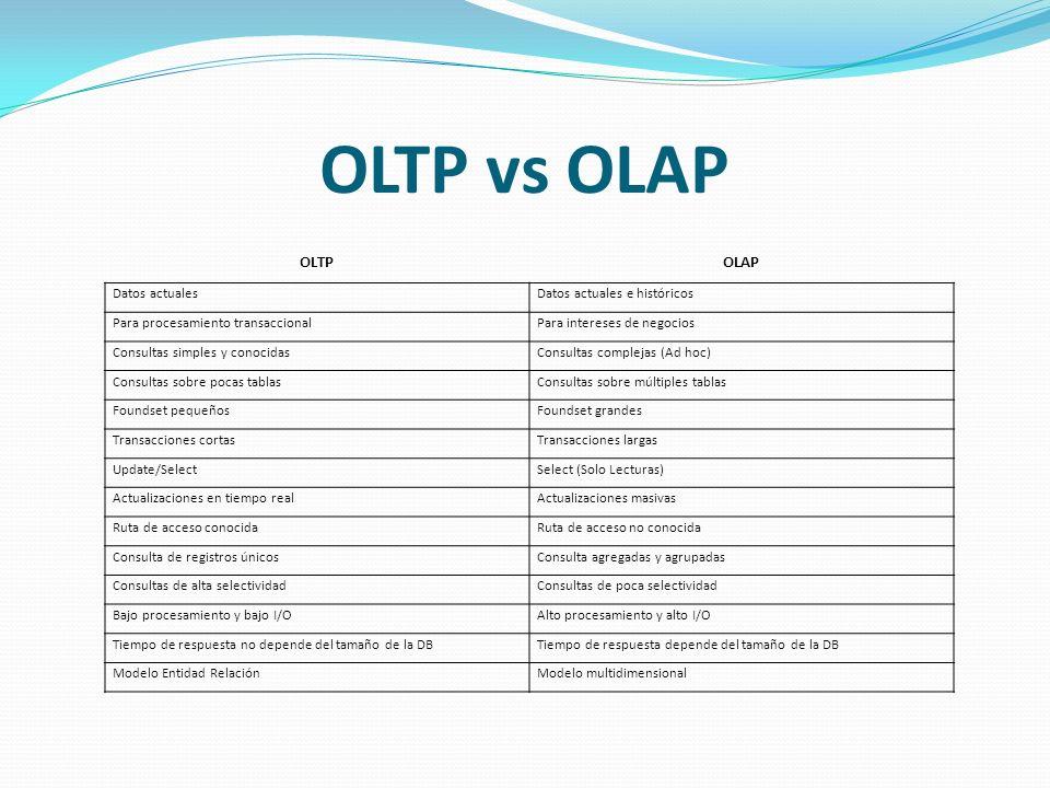 OLTP vs OLAP OLTP OLAP Datos actuales Datos actuales e históricos