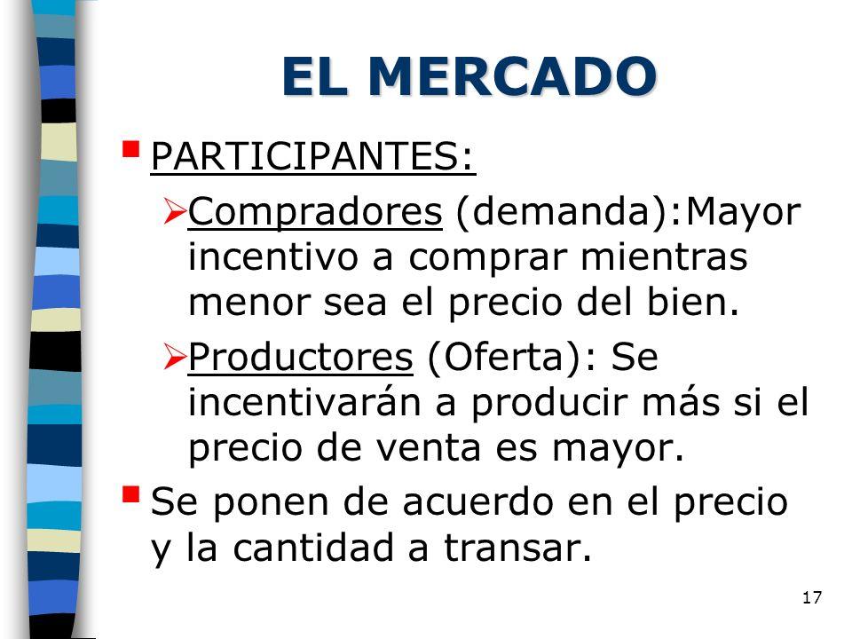 EL MERCADO PARTICIPANTES: