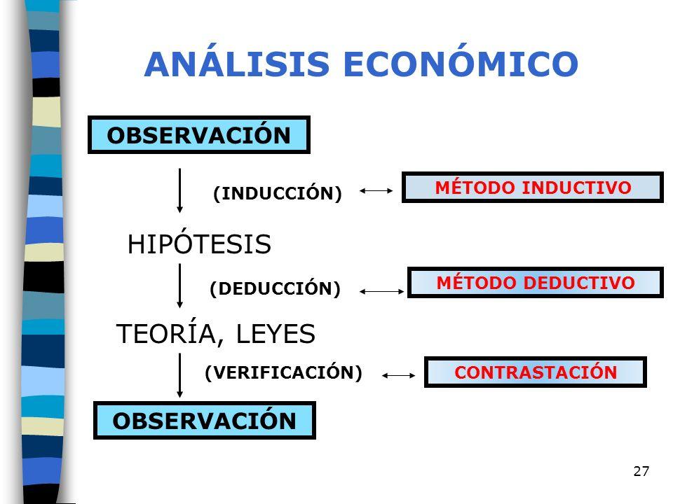 ANÁLISIS ECONÓMICO HIPÓTESIS TEORÍA, LEYES OBSERVACIÓN OBSERVACIÓN