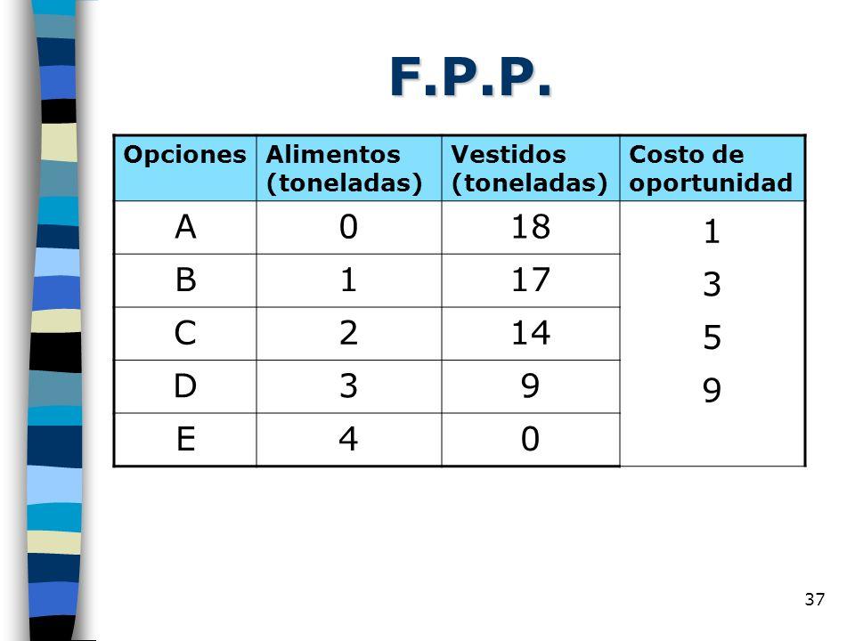 F.P.P. A 18 1 B 17 3 C 2 14 5 D 9 E 4 Opciones Alimentos (toneladas)