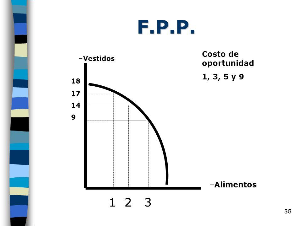 F.P.P. 1 2 3 Costo de oportunidad 1, 3, 5 y 9 Alimentos Vestidos 18 17