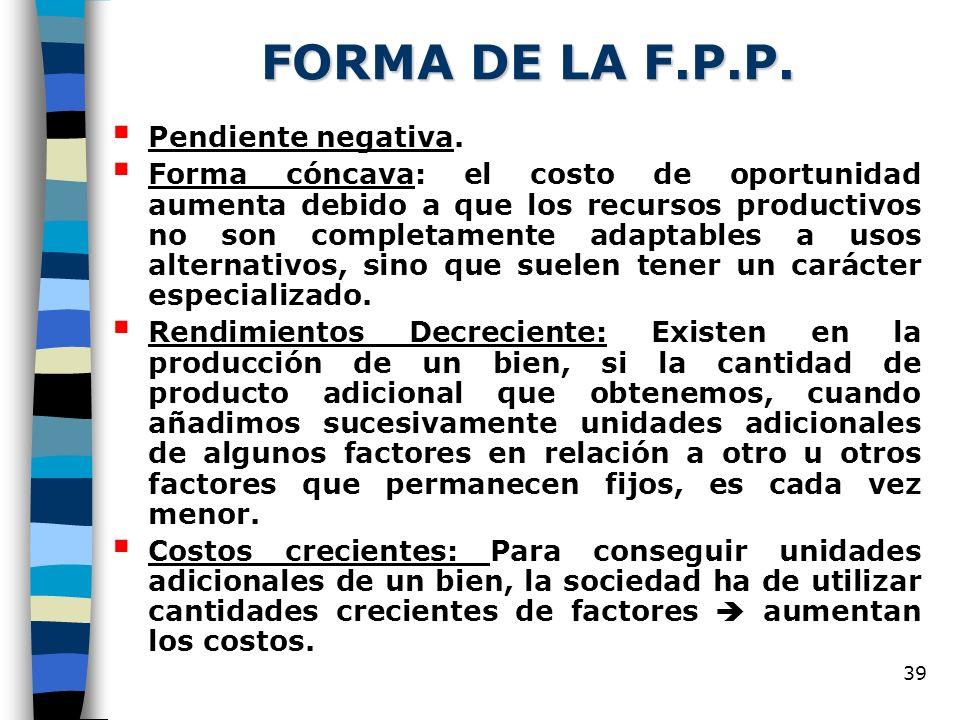FORMA DE LA F.P.P. Pendiente negativa.