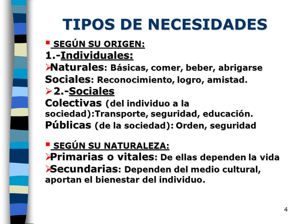 TIPOS DE NECESIDADES 1.-Individuales:
