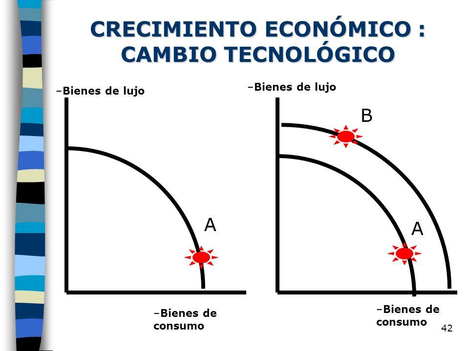 CRECIMIENTO ECONÓMICO : CAMBIO TECNOLÓGICO