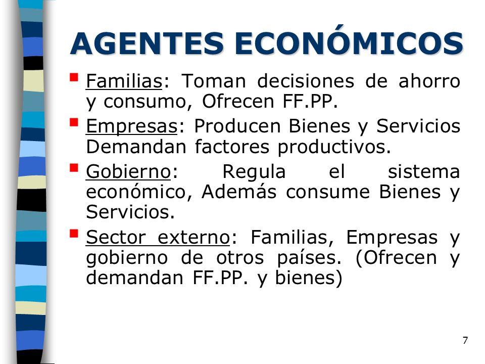 AGENTES ECONÓMICOS Familias: Toman decisiones de ahorro y consumo, Ofrecen FF.PP.