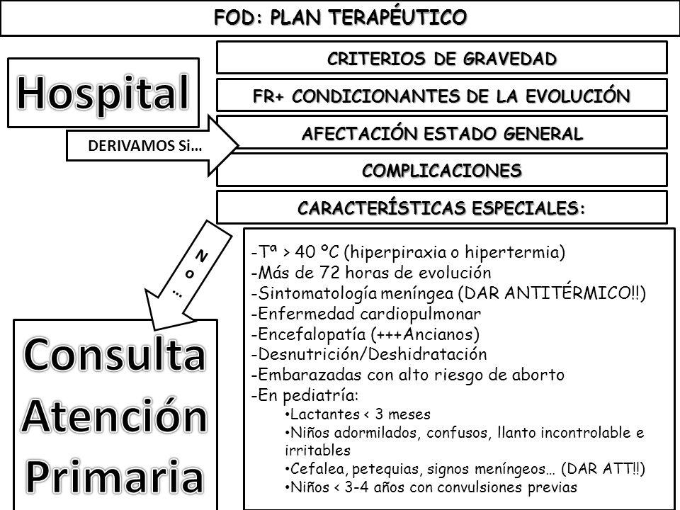 Hospital Consulta Atención Primaria