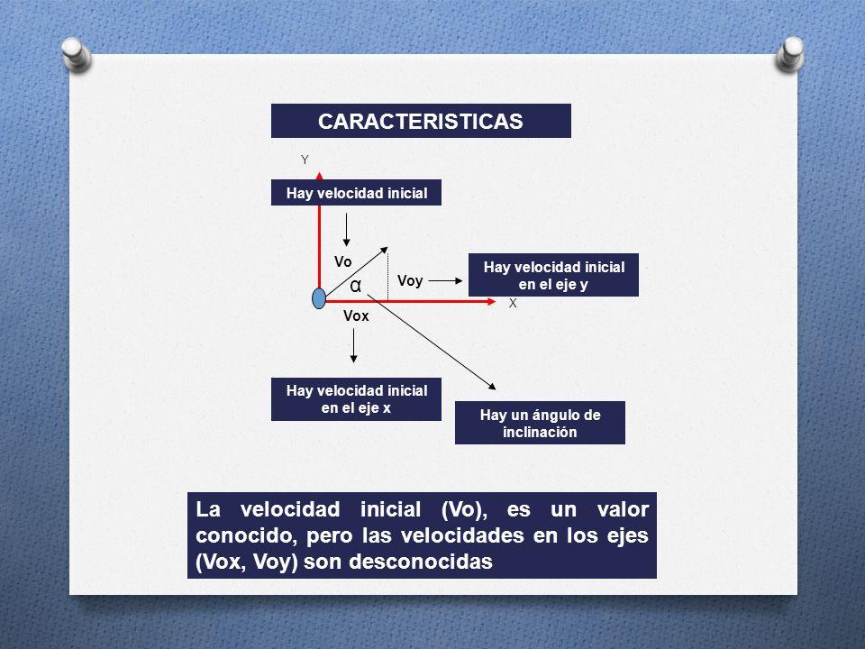 CARACTERISTICAS Y. Hay velocidad inicial. Vo. Hay velocidad inicial en el eje y. α. Voy. X. Vox.