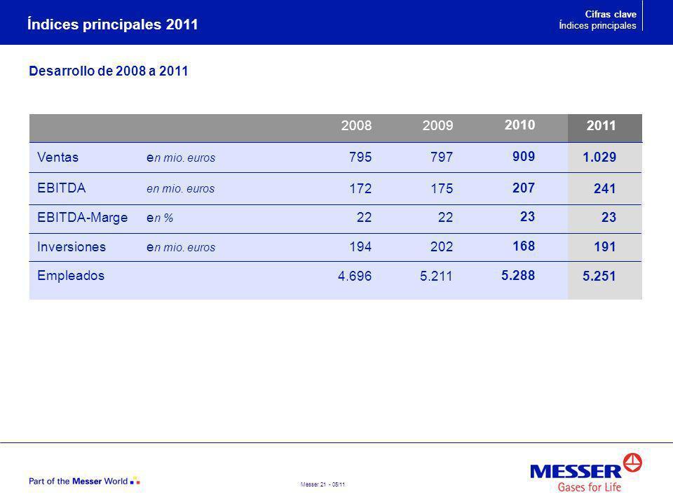 Unternehmen Índices principales 2011 Desarrollo de 2008 a 2011 2008