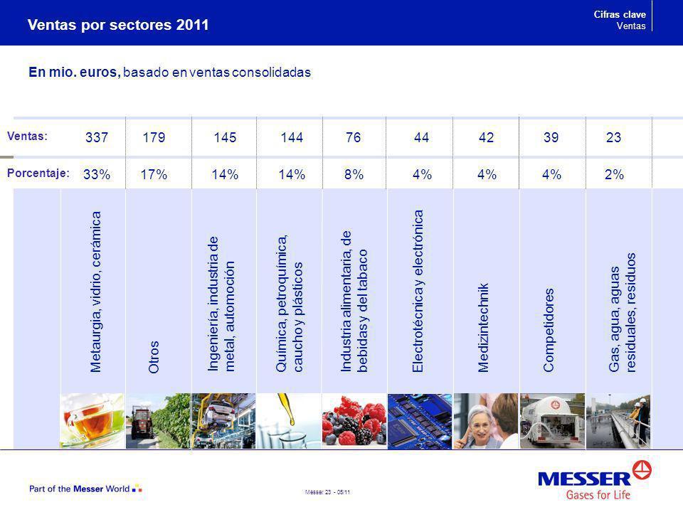 Ventas por sectores 2011 En mio. euros, basado en ventas consolidadas