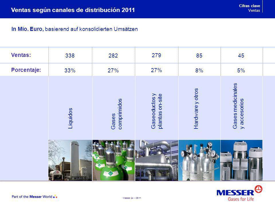 Ventas según canales de distribución 2011