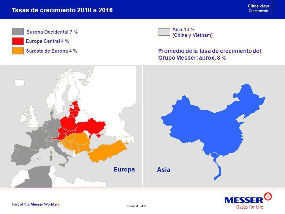 Tasas de crecimiento 2010 a 2016 Europa Asia