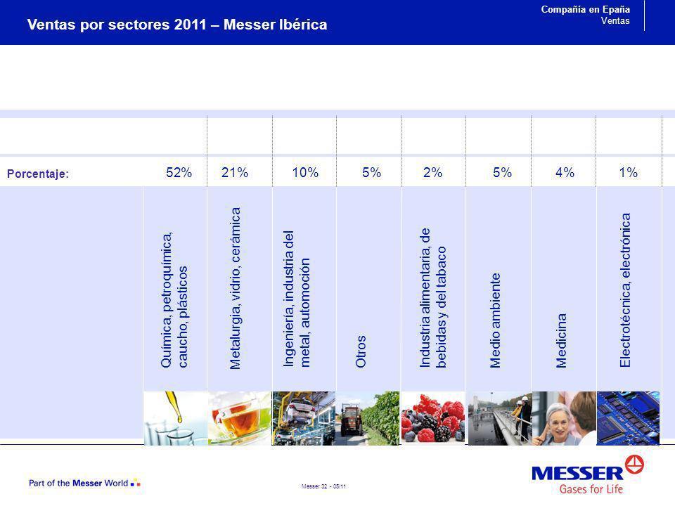 Ventas por sectores 2011 – Messer Ibérica