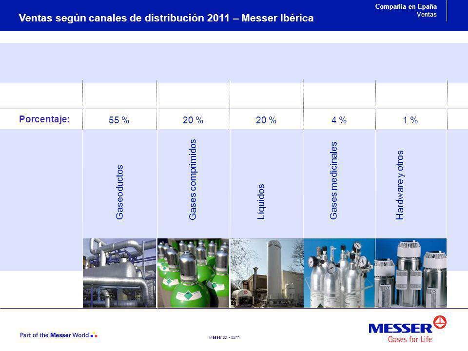 Ventas según canales de distribución 2011 – Messer Ibérica